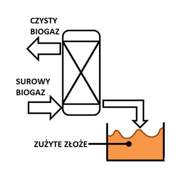 oczyszczanie biogazu z siarkowodoru